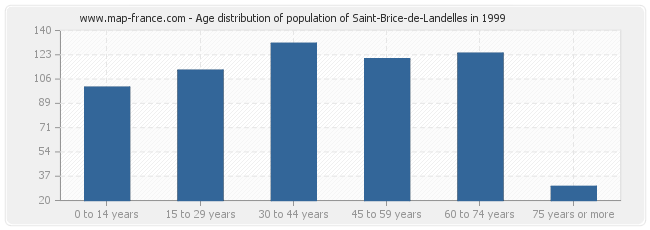 Age distribution of population of Saint-Brice-de-Landelles in 1999