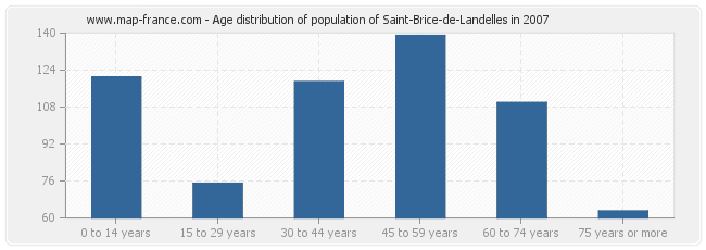 Age distribution of population of Saint-Brice-de-Landelles in 2007
