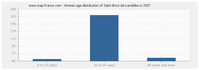 Women age distribution of Saint-Brice-de-Landelles in 2007