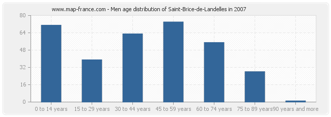 Men age distribution of Saint-Brice-de-Landelles in 2007