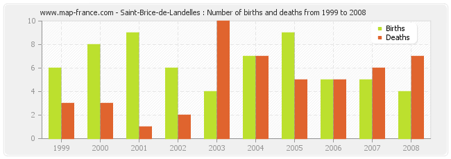 Saint-Brice-de-Landelles : Number of births and deaths from 1999 to 2008