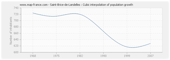 Saint-Brice-de-Landelles : Cubic interpolation of population growth