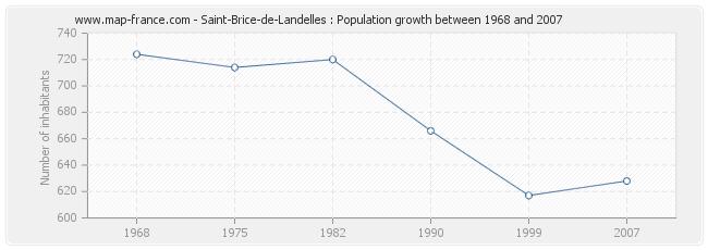 Population Saint-Brice-de-Landelles