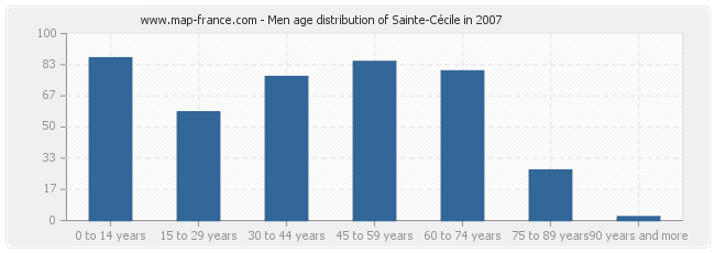 Men age distribution of Sainte-Cécile in 2007