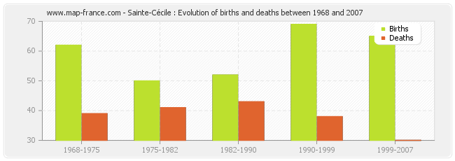 Sainte-Cécile : Evolution of births and deaths between 1968 and 2007