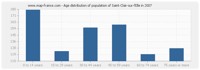 Age distribution of population of Saint-Clair-sur-l'Elle in 2007