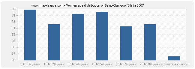 Women age distribution of Saint-Clair-sur-l'Elle in 2007