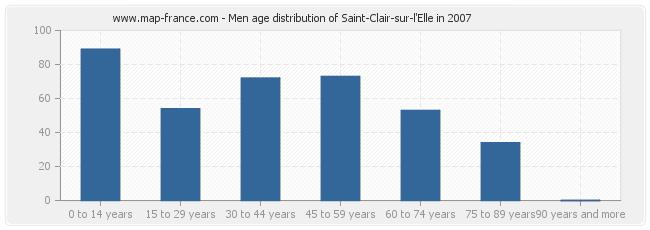 Men age distribution of Saint-Clair-sur-l'Elle in 2007