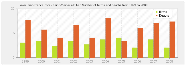 Saint-Clair-sur-l'Elle : Number of births and deaths from 1999 to 2008