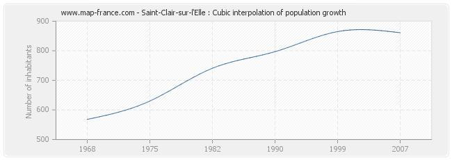 Saint-Clair-sur-l'Elle : Cubic interpolation of population growth