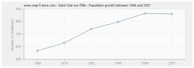Population Saint-Clair-sur-l'Elle