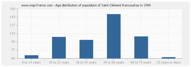 Age distribution of population of Saint-Clément-Rancoudray in 1999