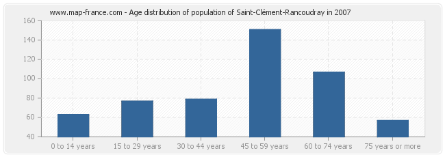 Age distribution of population of Saint-Clément-Rancoudray in 2007