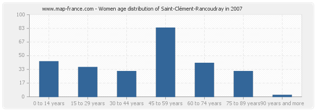 Women age distribution of Saint-Clément-Rancoudray in 2007
