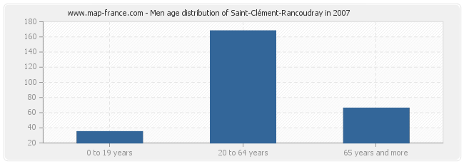 Men age distribution of Saint-Clément-Rancoudray in 2007