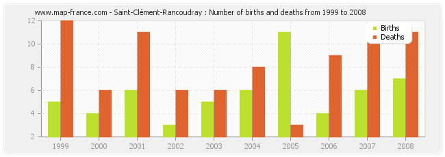 Saint-Clément-Rancoudray : Number of births and deaths from 1999 to 2008