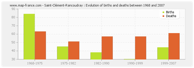 Saint-Clément-Rancoudray : Evolution of births and deaths between 1968 and 2007