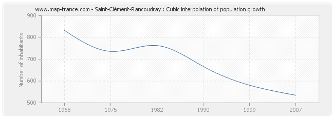 Saint-Clément-Rancoudray : Cubic interpolation of population growth