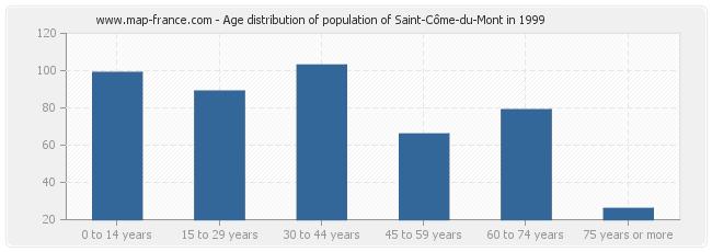 Age distribution of population of Saint-Côme-du-Mont in 1999