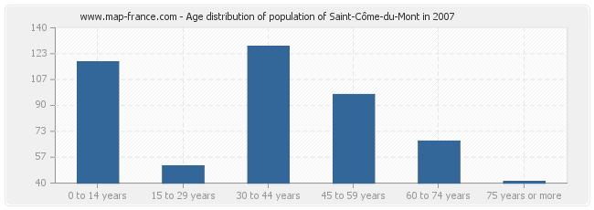 Age distribution of population of Saint-Côme-du-Mont in 2007