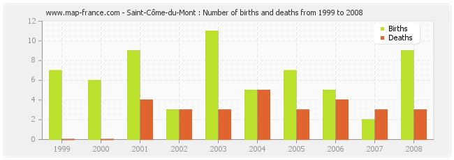 Saint-Côme-du-Mont : Number of births and deaths from 1999 to 2008