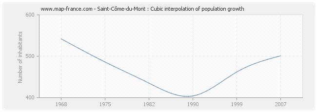 Saint-Côme-du-Mont : Cubic interpolation of population growth