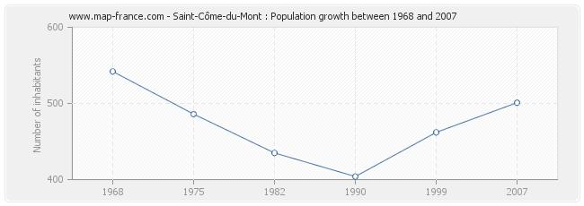 Population Saint-Côme-du-Mont