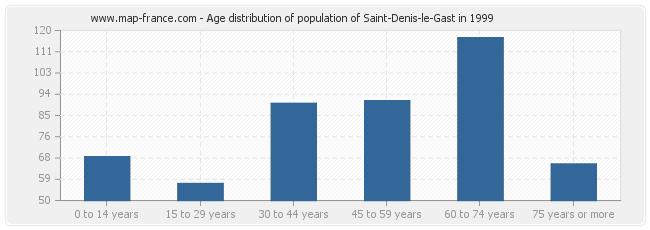 Age distribution of population of Saint-Denis-le-Gast in 1999