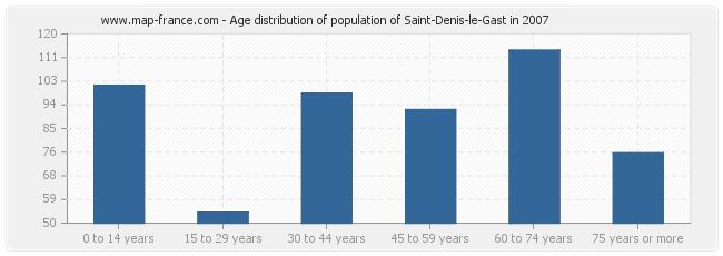 Age distribution of population of Saint-Denis-le-Gast in 2007