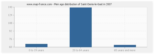 Men age distribution of Saint-Denis-le-Gast in 2007