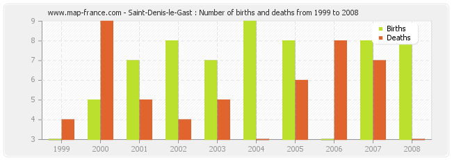 Saint-Denis-le-Gast : Number of births and deaths from 1999 to 2008