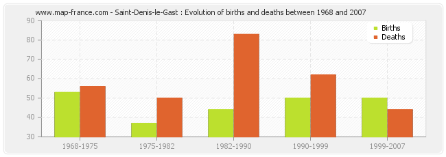 Saint-Denis-le-Gast : Evolution of births and deaths between 1968 and 2007
