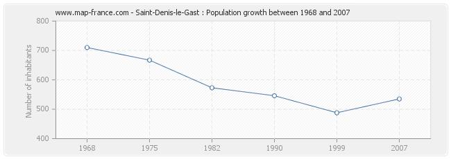 Population Saint-Denis-le-Gast