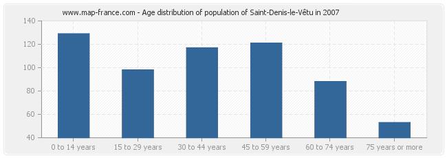 Age distribution of population of Saint-Denis-le-Vêtu in 2007