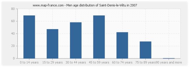 Men age distribution of Saint-Denis-le-Vêtu in 2007