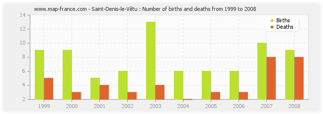 Saint-Denis-le-Vêtu : Number of births and deaths from 1999 to 2008