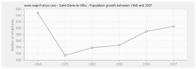 Population Saint-Denis-le-Vêtu