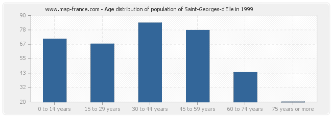 Age distribution of population of Saint-Georges-d'Elle in 1999