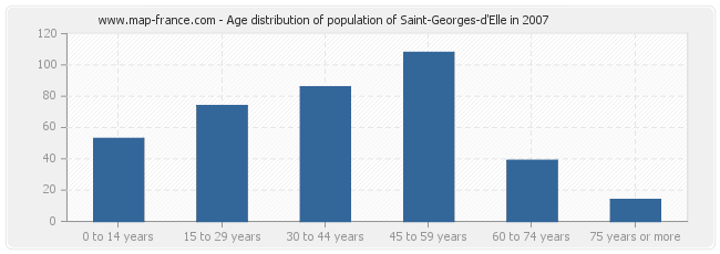 Age distribution of population of Saint-Georges-d'Elle in 2007