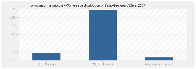 Women age distribution of Saint-Georges-d'Elle in 2007