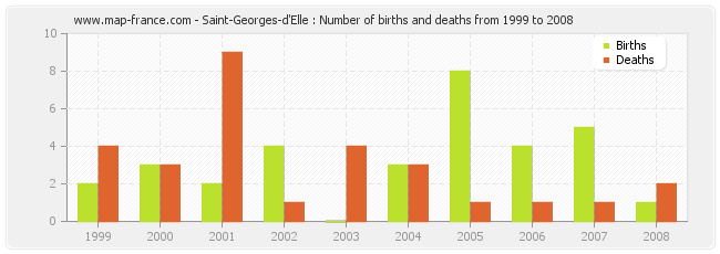 Saint-Georges-d'Elle : Number of births and deaths from 1999 to 2008