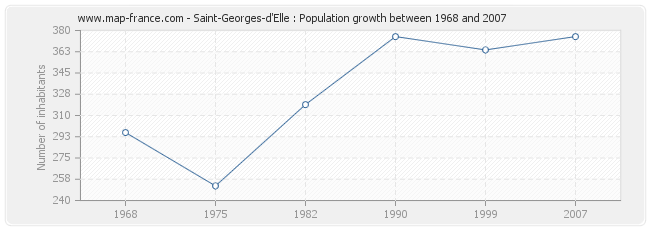 Population Saint-Georges-d'Elle