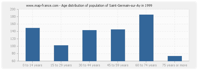 Age distribution of population of Saint-Germain-sur-Ay in 1999