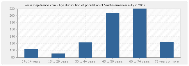 Age distribution of population of Saint-Germain-sur-Ay in 2007