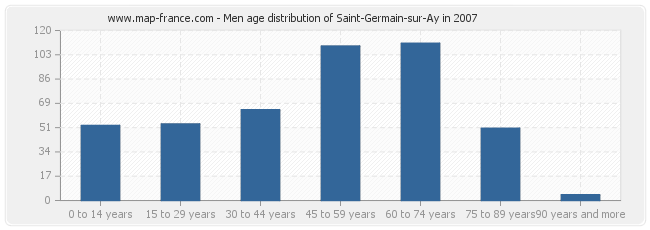 Men age distribution of Saint-Germain-sur-Ay in 2007