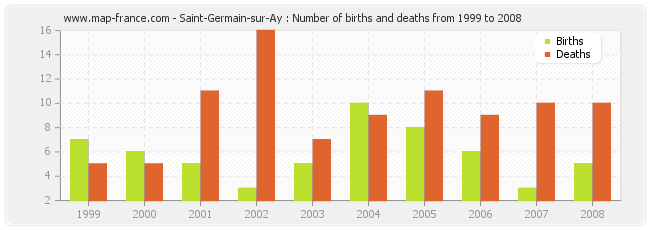 Saint-Germain-sur-Ay : Number of births and deaths from 1999 to 2008