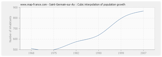 Saint-Germain-sur-Ay : Cubic interpolation of population growth