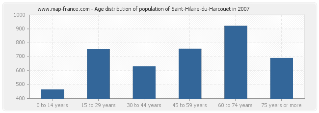 Age distribution of population of Saint-Hilaire-du-Harcouët in 2007