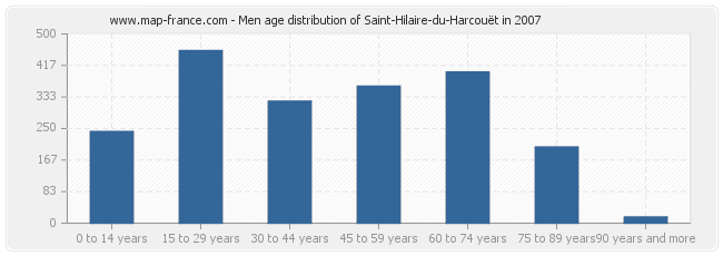 Men age distribution of Saint-Hilaire-du-Harcouët in 2007