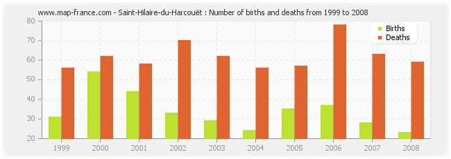 Saint-Hilaire-du-Harcouët : Number of births and deaths from 1999 to 2008